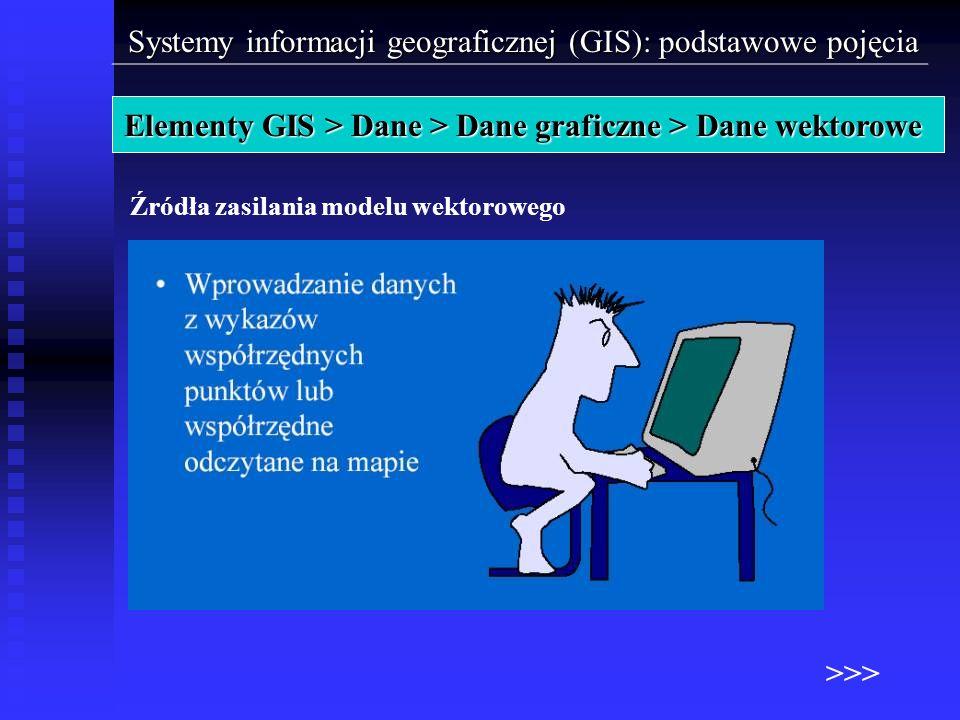 Źródła zasilania modelu wektorowego Systemy informacji geograficznej (GIS): podstawowe pojęcia Elemeny GIS > Dane > Dane graficzne > Dane rastrowe Ele