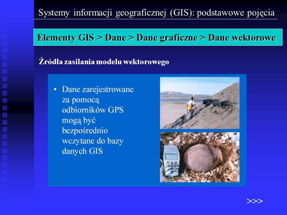 Źródła zasilania modelu wektorowego Systemy informacji geograficznej (GIS): podstawowe pojęcia Elementy GIS > Dane > Dane graficzne > Dane wektorowe >