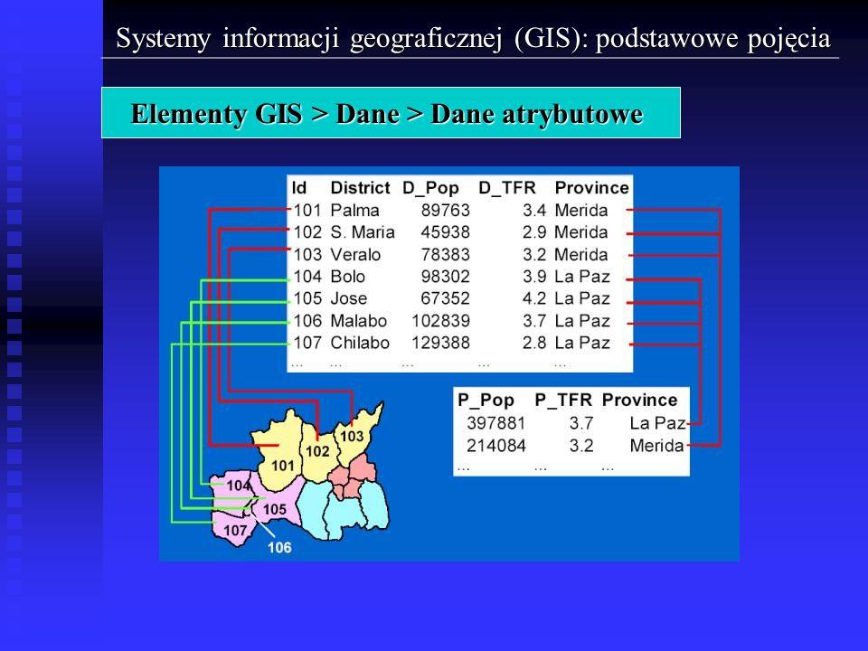 Systemy informacji geograficznej (GIS): podstawowe pojęcia Elementy GIS > Dane > Dane atrybutowe
