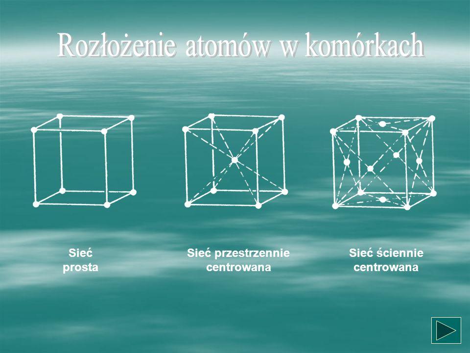 Sieć prosta Sieć przestrzennie centrowana Sieć ściennie centrowana