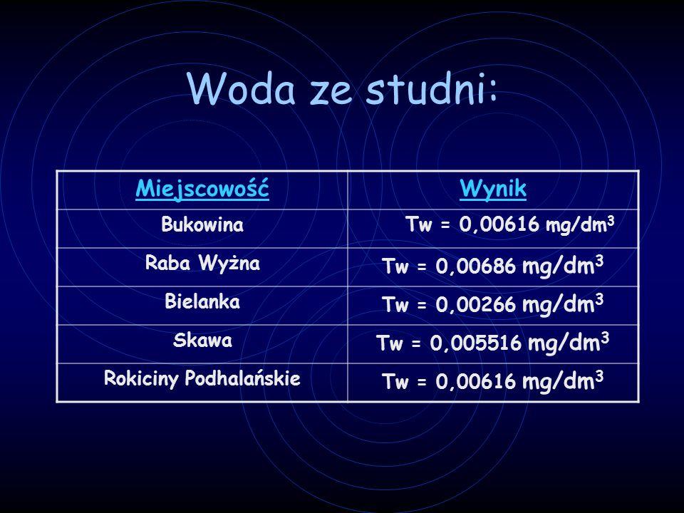 Woda ze studni: MiejscowośćWynik BukowinaTw = 0,00616 mg/dm 3 Raba Wyżna Tw = 0,00686 mg/dm 3 Bielanka Tw = 0,00266 mg/dm 3 Skawa Tw = 0,005516 mg/dm 3 Rokiciny Podhalańskie Tw = 0,00616 mg/dm 3
