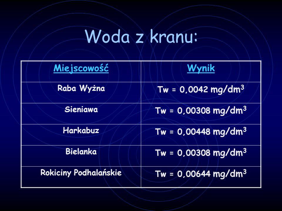Woda z kranu: MiejscowośćWynik Raba Wyżna Tw = 0,0042 mg/dm 3 Sieniawa Tw = 0,00308 mg/dm 3 Harkabuz Tw = 0,00448 mg/dm 3 Bielanka Tw = 0,00308 mg/dm 3 Rokiciny Podhalańskie Tw = 0,00644 mg/dm 3