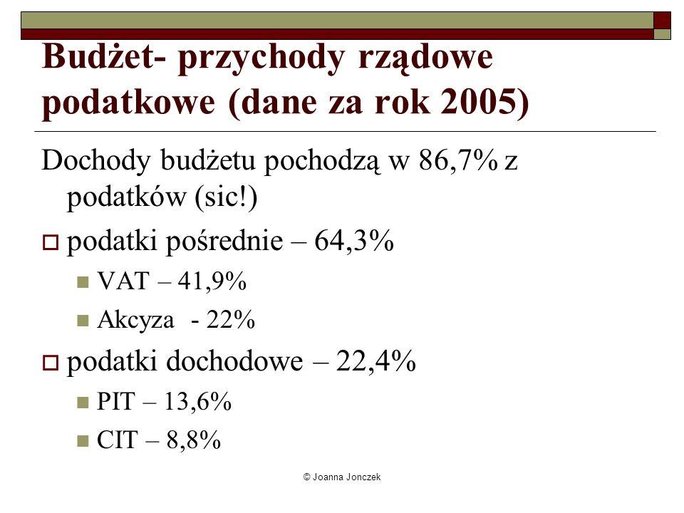 © Joanna Jonczek Budżet- przychody rządowe podatkowe (dane za rok 2005) Dochody budżetu pochodzą w 86,7% z podatków (sic!) podatki pośrednie – 64,3% V