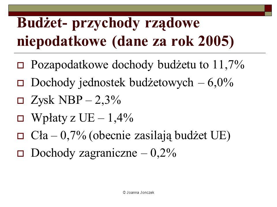 © Joanna Jonczek Budżet- przychody rządowe niepodatkowe (dane za rok 2005) Pozapodatkowe dochody budżetu to 11,7% Dochody jednostek budżetowych – 6,0%