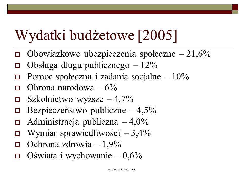 © Joanna Jonczek Wydatki budżetowe [2005] Obowiązkowe ubezpieczenia społeczne – 21,6% Obsługa długu publicznego – 12% Pomoc społeczna i zadania socjal