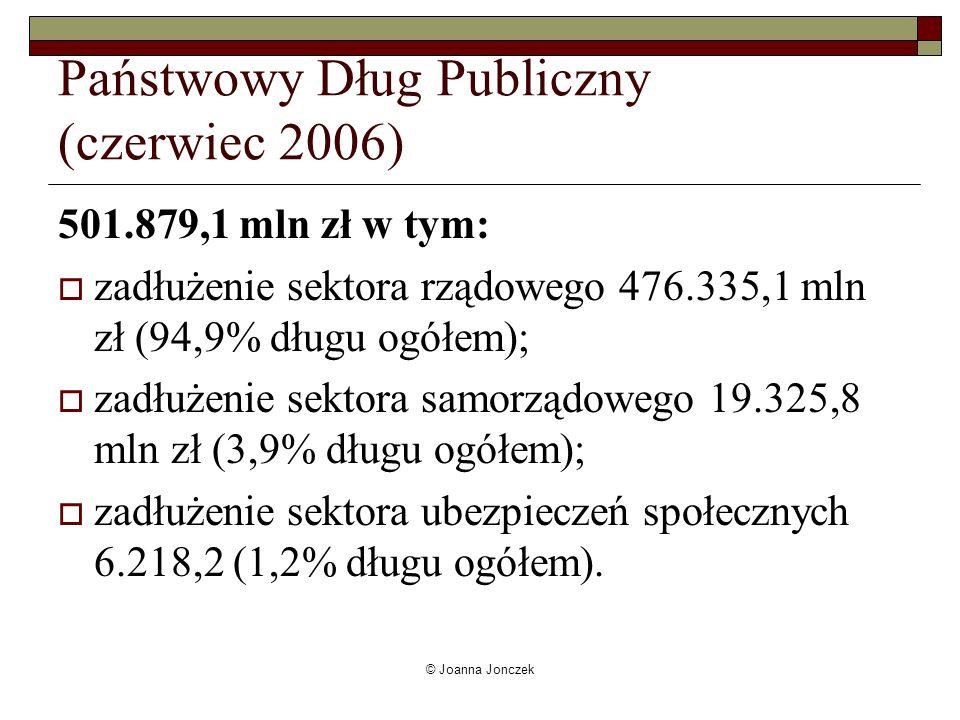 © Joanna Jonczek Państwowy Dług Publiczny (czerwiec 2006) 501.879,1 mln zł w tym: zadłużenie sektora rządowego 476.335,1 mln zł (94,9% długu ogółem);