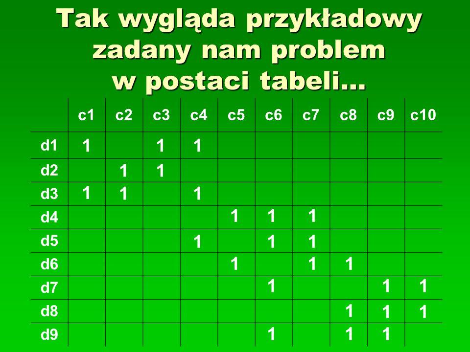 Tak wygląda przykładowy zadany nam problem w postaci tabeli… c1c2c3c4c5c6c7c8c9c10 d1 d2 d3 d4 d5 d6 d7 d8 d9 11 11 1 11 111 111 111 111 1 11 111 1