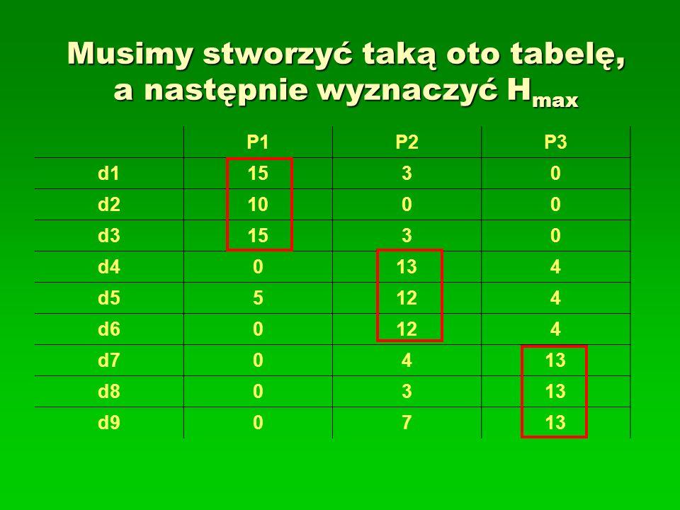 Musimy stworzyć taką oto tabelę, a następnie wyznaczyć H max P1P2P3 d11530 d21000 d31530 d40134 d55124 d60124 d70413 d80313 d90713