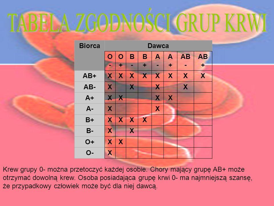BiorcaDawca O-O- O+O+ B-B- B+B+ A-A- A+A+ AB - AB + XXXXXXXX AB-X X X X A+XX XX A-X X B+XXXX B-X X O+XX O-X Krew grupy 0- można przetoczyć każdej osob