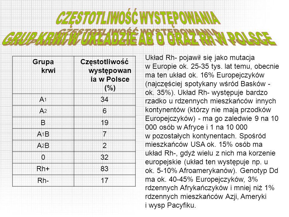 Grupa krwi Częstotliwość występowan ia w Polsce (%) A1A1 34 A2A2 6 B19 A1BA1B7 A2BA2B2 032 Rh+83 Rh-17 Układ Rh- pojawił się jako mutacja w Europie ok