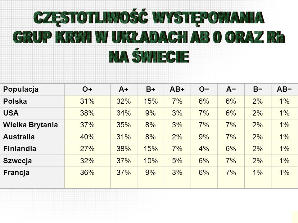 PopulacjaO+A+B+AB+OABAB Polska31%32%15%7%6% 2%1% USA38%34%9%3%7%6%2%1% Wielka Brytania37%35%8%3%7% 2%1% Australia40%31%8%2%9%7%2%1% Finlandia27%38%15%