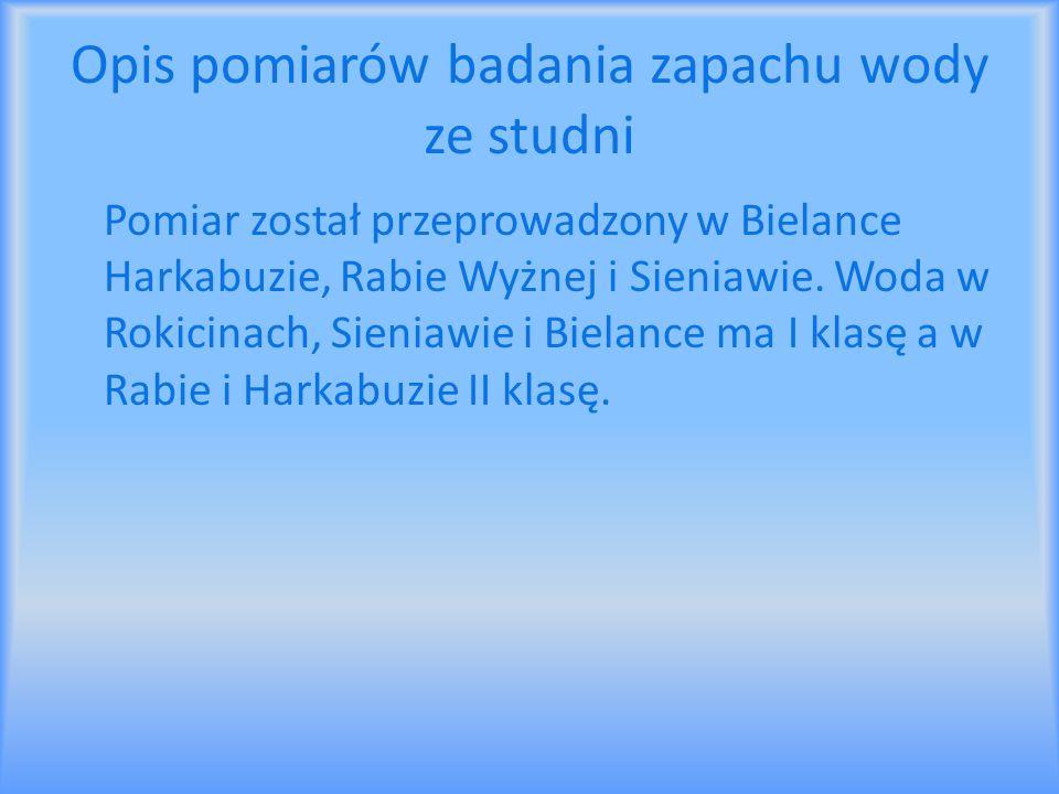 Opis pomiarów badania zapachu wody ze studni Pomiar został przeprowadzony w Bielance Harkabuzie, Rabie Wyżnej i Sieniawie. Woda w Rokicinach, Sieniawi