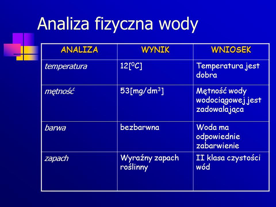 Analiza fizyczna wody ANALIZAWYNIKWNIOSEK temperatura 12[ 0 C]Temperatura jest dobra mętność 53[mg/dm 3 ]Mętność wody wodociągowej jest zadowalająca b
