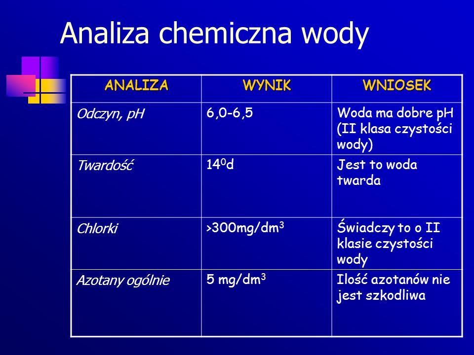 Analiza chemiczna wody ANALIZAWYNIKWNIOSEK Odczyn, pH 6,0-6,5Woda ma dobre pH (II klasa czystości wody) Twardość 14 0 dJest to woda twarda Chlorki >30