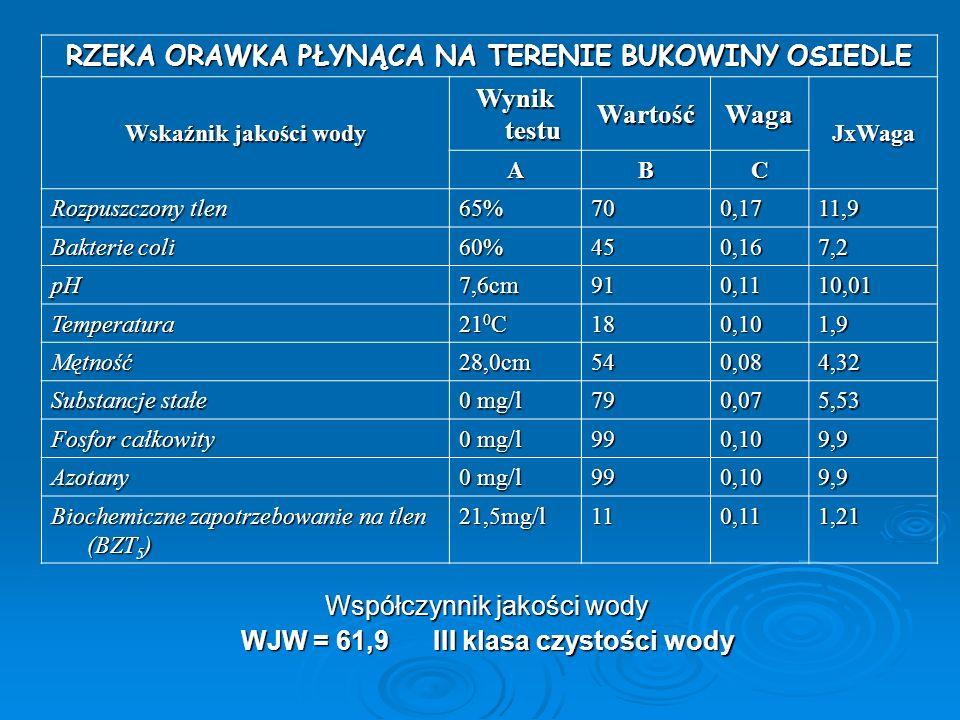 Współczynnik jakości wody WJW = 61,9III klasa czystości wody RZEKA ORAWKA PŁYNĄCA NA TERENIE BUKOWINY OSIEDLE Wskaźnik jakości wody Wynik testu Wartoś