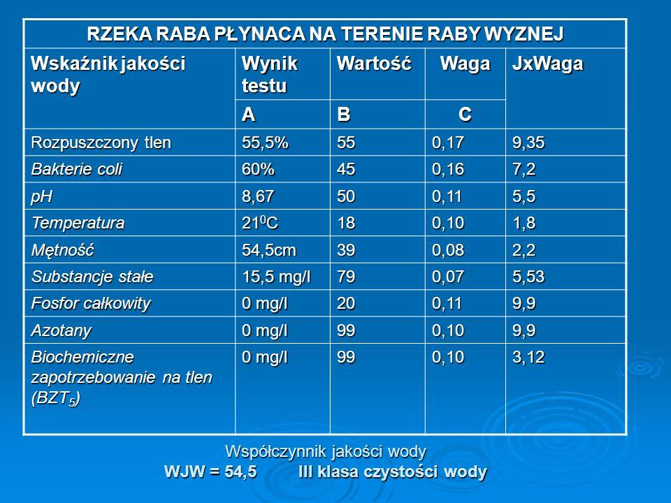 RZEKA RABA PŁYNACA NA TERENIE SIENIAWY Wskaźnik jakości wody Wynik testu Wartoś ć Wag a JxWag a ABC Rozpuszczony tlen 80%88,50,1715,04 Bakterie coli 60%450,167,2 pH8,52800,118,8 Temperatura 21,5 0 C 18,50,101,85 Mętność55cm350,082,8 Substancje stałe 0 mg/l 790,075,53 Fosfor całkowity 0 mg/l 990,109,9 Azotany 990,109,9 Biochemiczne zapotrzebowanie na tlen (BZT 5 ) 18mg/l140,111,54 Współczynnik jakości wody WJW = 62,6 III klasa czystości wody