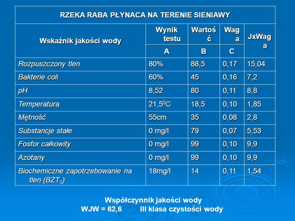 Współczynnik jakości wody WJW = 55,5III klasa czystości wody POTOK ŻELEŹNICA PŁYNACA NA TERENIE BIELANKI Wskaźnik jakości wody Wynik testu WartośćWaga JxWag a ABC Rozpuszczony tlen 46,6%360,176,12 Bakterie coli 60%450,167,2 pH7,8cm910,1110,01 Temperatura 21 0 C 180,101,9 Mętność48cm40,50,083,24 Substancje stałe 0 mg/l 790,075,53 Fosfor całkowity 0 mg/l 990,109,9 Azotany 990,109,9 Biochemiczne zapotrzebowanie na tlen (BZT 5 ) 18,5mg/l150,111,65