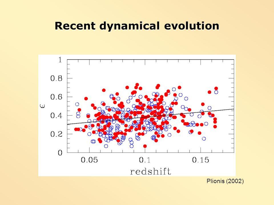 Recent dynamical evolution Plionis (2002)
