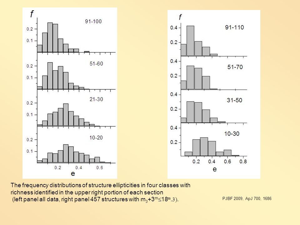 The frequency distributions of structure ellipticities in four classes with richness identified in the upper right portion of each section (left panel