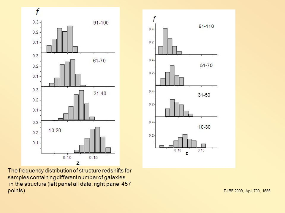 The frequency distribution of structure redshifts for samples containing different number of galaxies in the structure (left panel all data, right pan