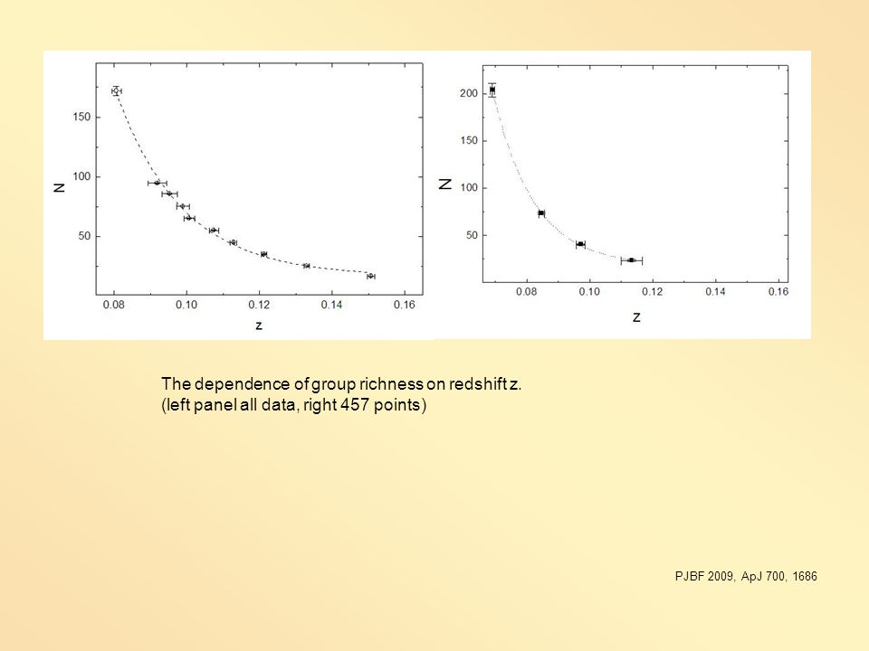 The dependence of group richness on redshift z. (left panel all data, right 457 points) PJBF 2009, ApJ 700, 1686