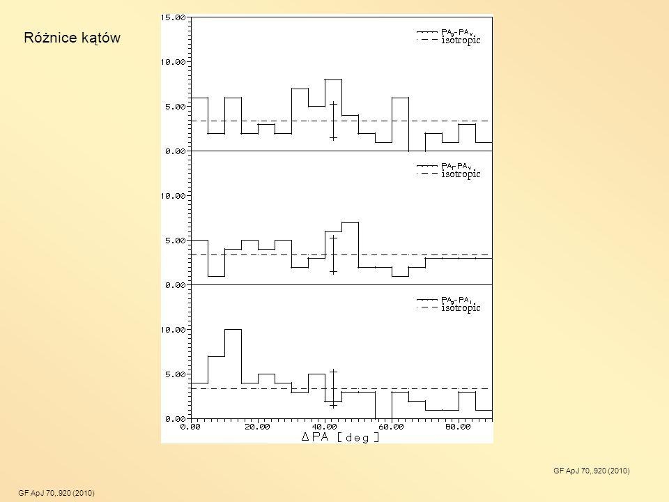 Różnice kątów GF ApJ 70,.920 (2010)