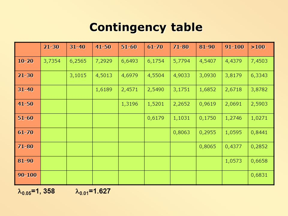 Contingency table Contingency table 21-3031-4041-5051-6061-7071-8081-9091-100>100 10-203,73546,25657,29296,64936,17545,77944,54074,43797,4503 21-303,1