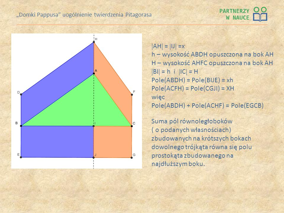 Domki Pappusa uogólnienie twierdzenia Pitagorasa AH = IJ =x h – wysokość ABDH opuszczona na bok AH H – wysokość AHFC opuszczona na bok AH BI = h i IC