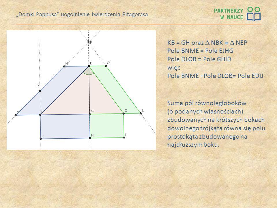 Domki Pappusa uogólnienie twierdzenia Pitagorasa KB = GH oraz NBK NEP Pole BNME = Pole EJHG Pole DLOB = Pole GHID więc Pole BNME +Pole DLOB= Pole EDIJ