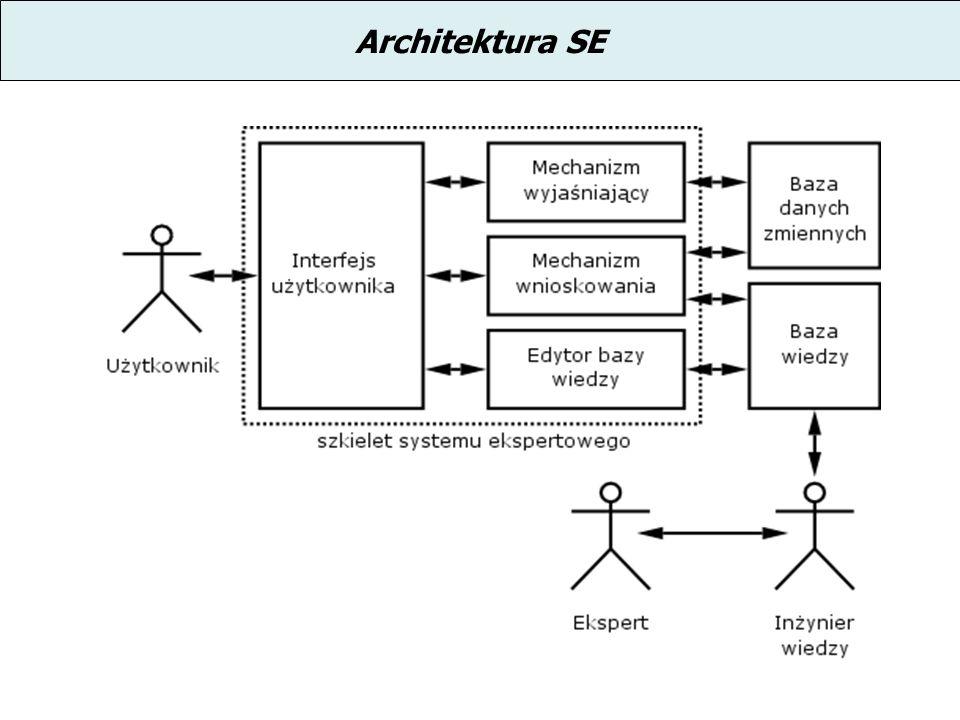 Architektura SE