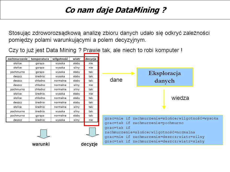 Co nam daje DataMining ? Stosując zdroworozsądkową analizę zbioru danych udało się odkryć zależności pomiędzy polami warunkującymi a polem decyzyjnym.