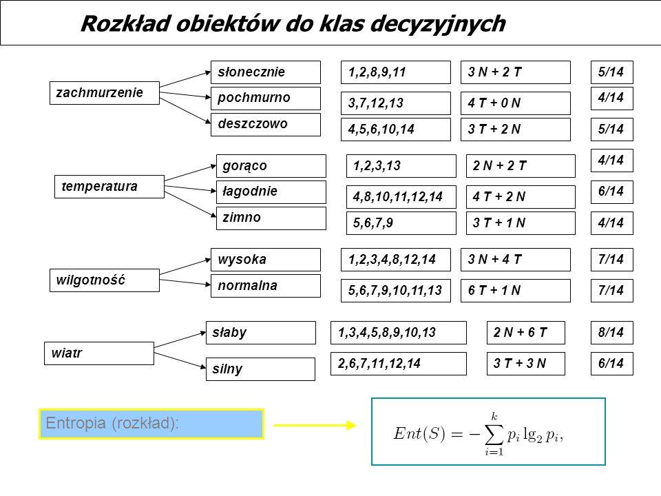 Rozkład obiektów do klas decyzyjnych zachmurzenie słonecznie pochmurno deszczowo 1,2,8,9,11 4,5,6,10,14 3,7,12,13 3 N + 2 T 4 T + 0 N 3 T + 2 N 5/14 t