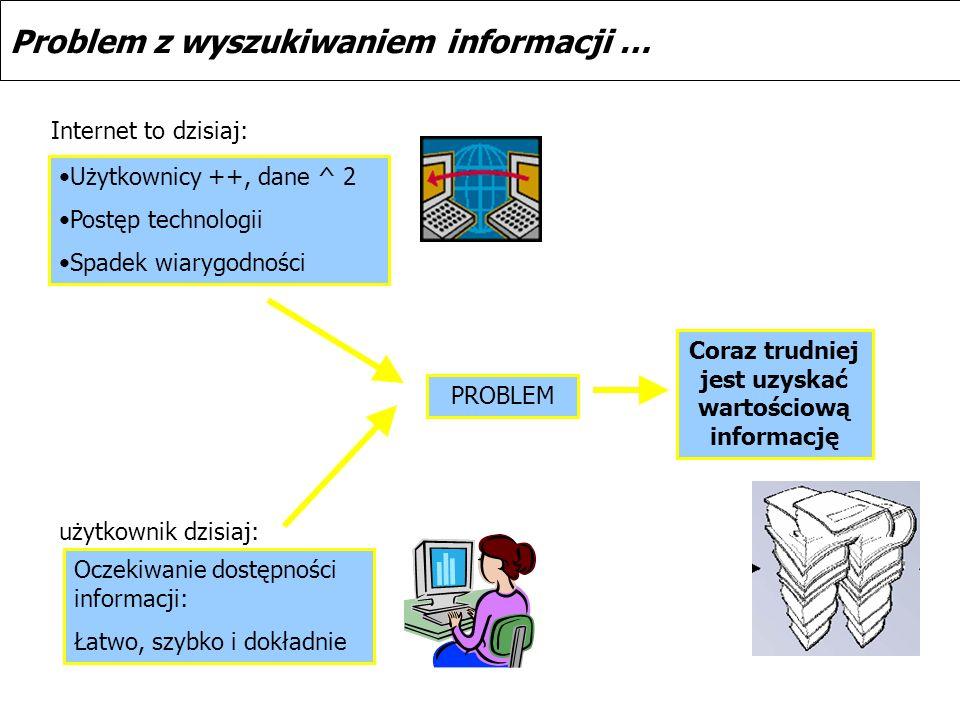 Problem z wyszukiwaniem informacji … Internet to dzisiaj: Użytkownicy ++, dane ^ 2 Postęp technologii Spadek wiarygodności Coraz trudniej jest uzyskać