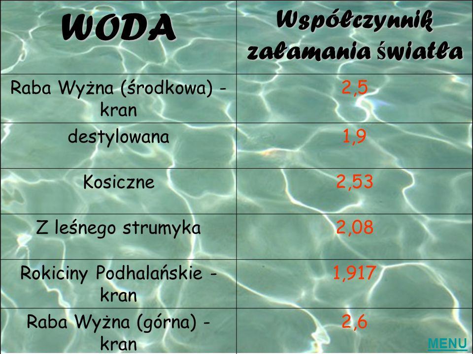 WODA Współczynnik załamania ś wiatła Raba Wyżna (środkowa) - kran 2,5 destylowana1,9 Kosiczne2,53 Z leśnego strumyka2,08 Rokiciny Podhalańskie - kran