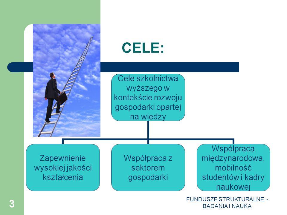 FUNDUSZE STRUKTURALNE - BADANIA I NAUKA 14 PROGRAM OPERACYJNY KAPITAŁ LUDZKI (PO-KL) PRIORYTET IV PODDZIAŁANIE 4.1.3 Wzmocnienie systemowych narzędzi zarządzania szkolnictwem wyższym 5.