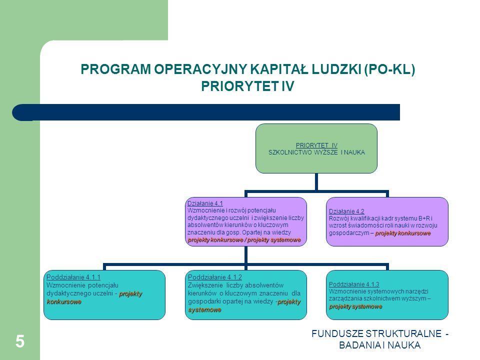 FUNDUSZE STRUKTURALNE - BADANIA I NAUKA 6 PROGRAM OPERACYJNY KAPITAŁ LUDZKI (PO-KL) PRIORYTET IV PODDZIAŁANIE 4.1.1 Wzmocnienie potencjału dydaktycznego uczelni Projekty konkursowe: Typy realizowanych operacji (projektów ): 1.