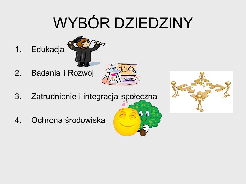 WYBÓR DZIEDZINY 1.Edukacja 2.Badania i Rozwój 3.Zatrudnienie i integracja społeczna 4.Ochrona środowiska