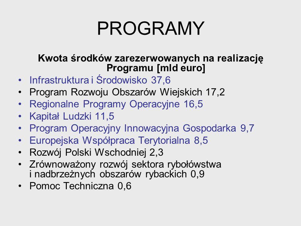 PROGRAMY Program Operacyjny Infrastruktura i Środowisko na lata 2007-2013 (PO IiŚ) Celem programu jest poprawa atrakcyjności inwestycyjnej Polski i jej regionów poprzez rozwój infrastruktury technicznej przy równoczesnej ochronie i poprawie stanu środowiska, zdrowia, zachowaniu tożsamości kulturowej i rozwijaniu spójności terytorialnej infrastruktura techniczna: energetyka dostarczanie wody usuwanie ścieków usuwanie odpadów transport