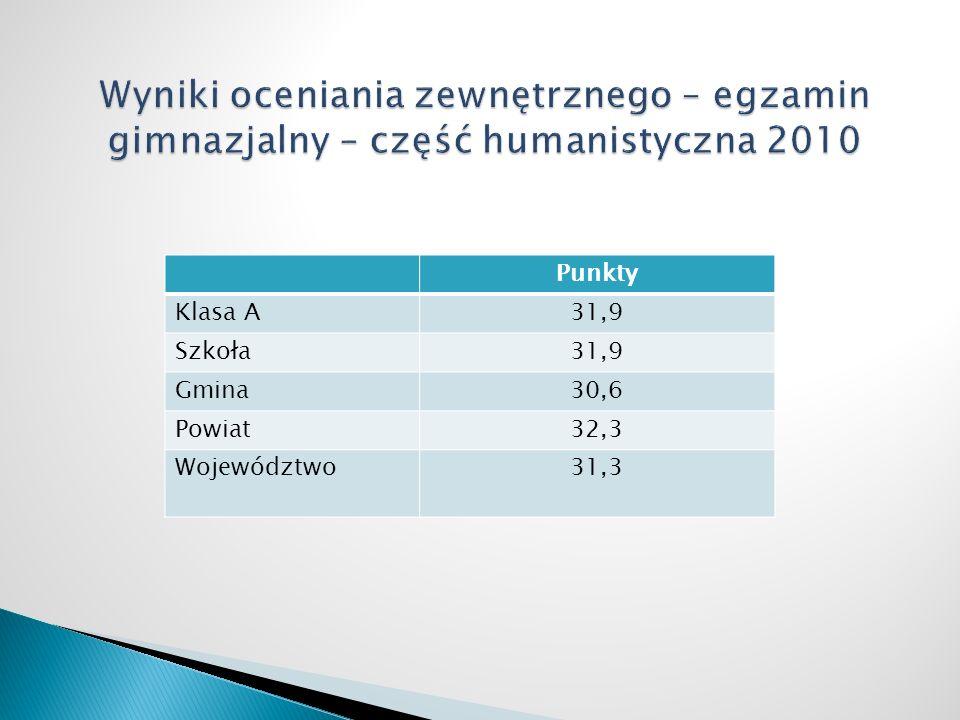 Punkty Klasa A31,9 Szkoła31,9 Gmina30,6 Powiat32,3 Województwo31,3