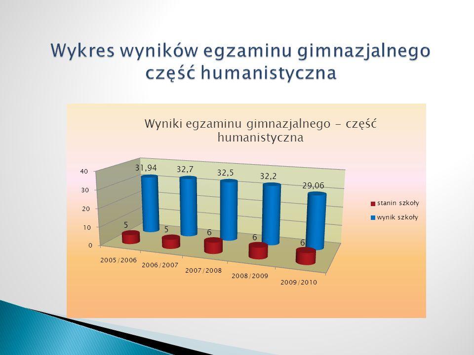 Wykres wyników egzaminu gimnazjalnego część humanistyczna