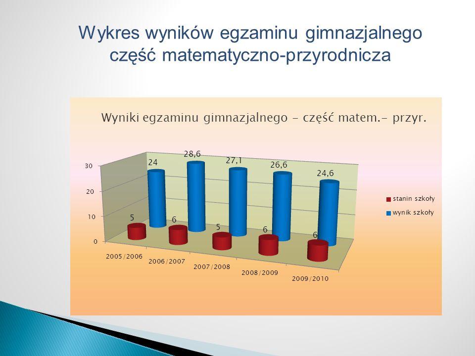 Wykres wyników egzaminu gimnazjalnego część matematyczno-przyrodnicza