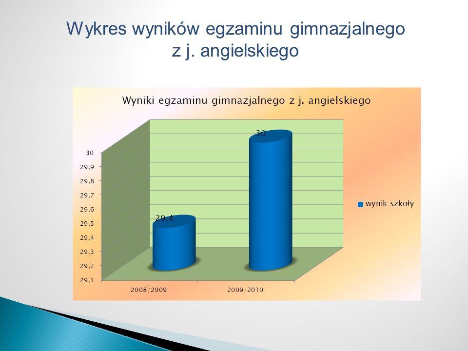 Wykres wyników egzaminu gimnazjalnego z j. angielskiego