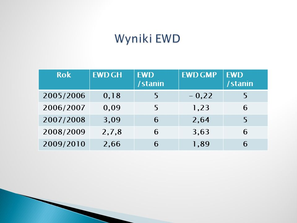 RokEWD GHEWD /stanin EWD GMPEWD /stanin 2005/20060,185- 0,225 2006/20070,0951,236 2007/20083,0962,645 2008/20092,7,863,636 2009/20102,6661,896