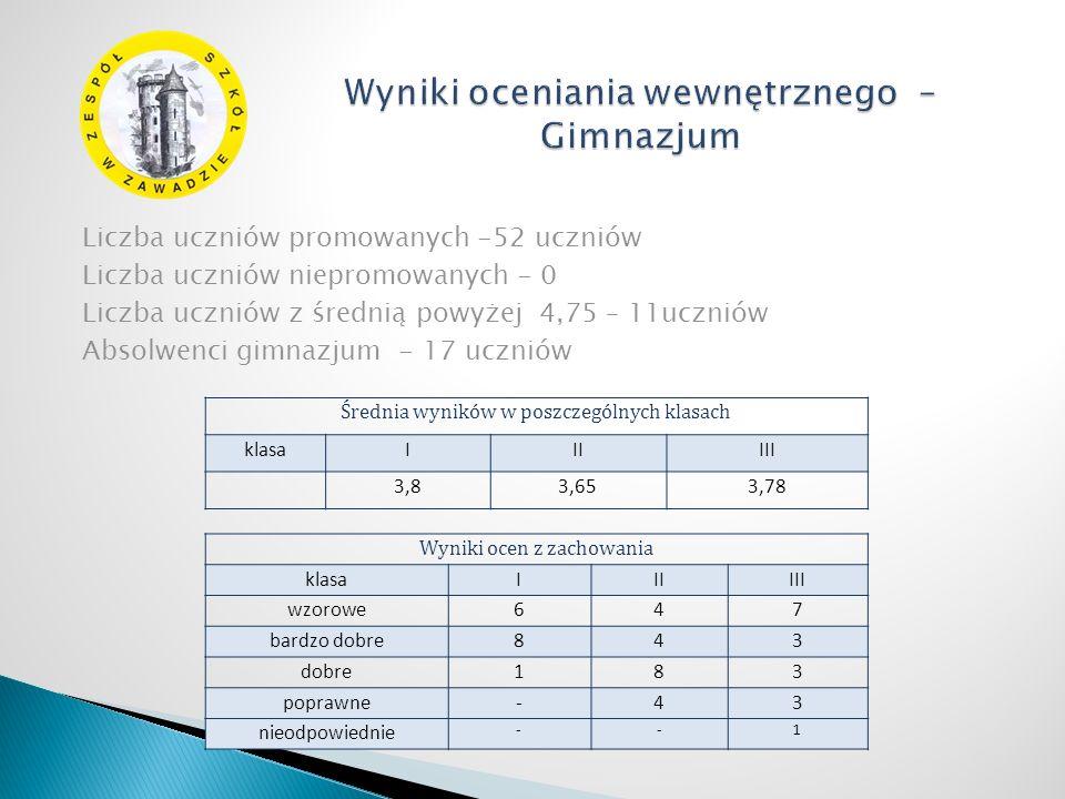 Liczba uczniów promowanych -52 uczniów Liczba uczniów niepromowanych - 0 Liczba uczniów z średnią powyżej 4,75 – 11uczniów Absolwenci gimnazjum - 17 uczniów Średnia wyników w poszczególnych klasach klasaIIIIII 3,83,653,78 Wyniki ocen z zachowania klasaIIIIII wzorowe647 bardzo dobre843 dobre183 poprawne-43 nieodpowiednie --1