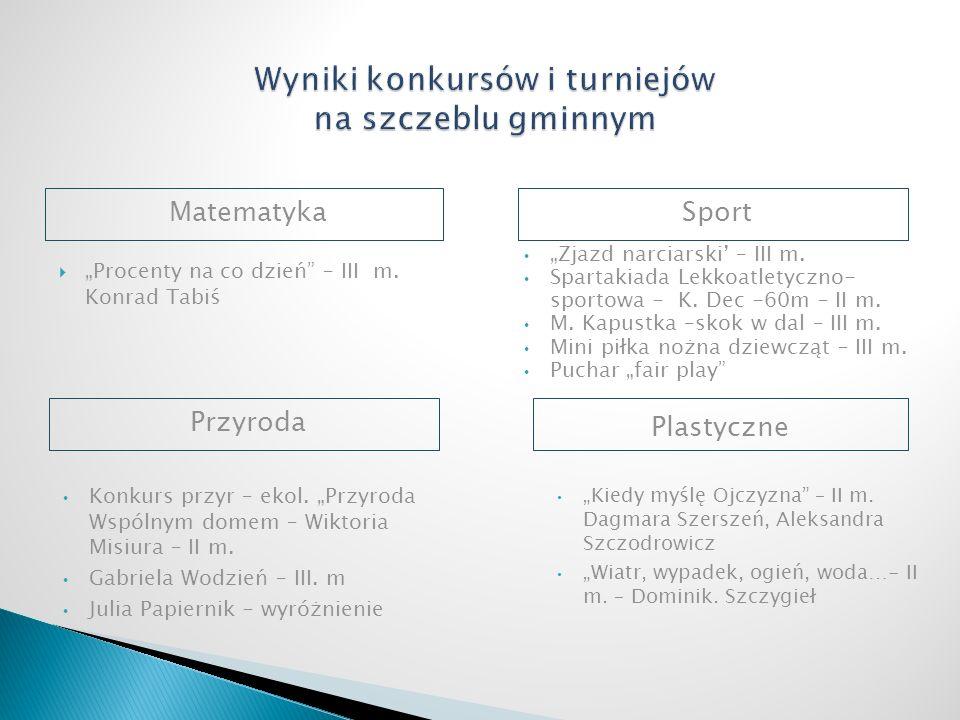 MatematykaSport Procenty na co dzień – III m. Konrad Tabiś Zjazd narciarski – III m.