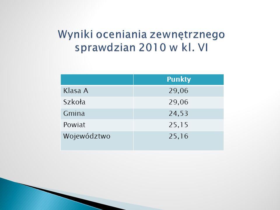 Punkty Klasa A29,06 Szkoła29,06 Gmina24,53 Powiat25,15 Województwo25,16