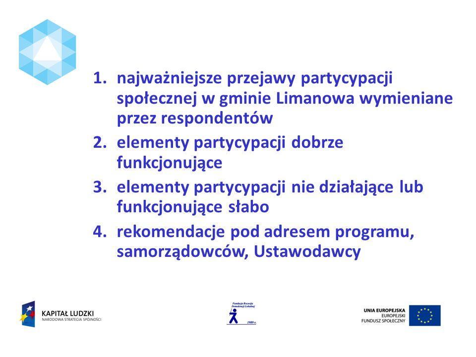1.najważniejsze przejawy partycypacji społecznej w gminie Limanowa wymieniane przez respondentów 2.elementy partycypacji dobrze funkcjonujące 3.elementy partycypacji nie działające lub funkcjonujące słabo 4.rekomendacje pod adresem programu, samorządowców, Ustawodawcy