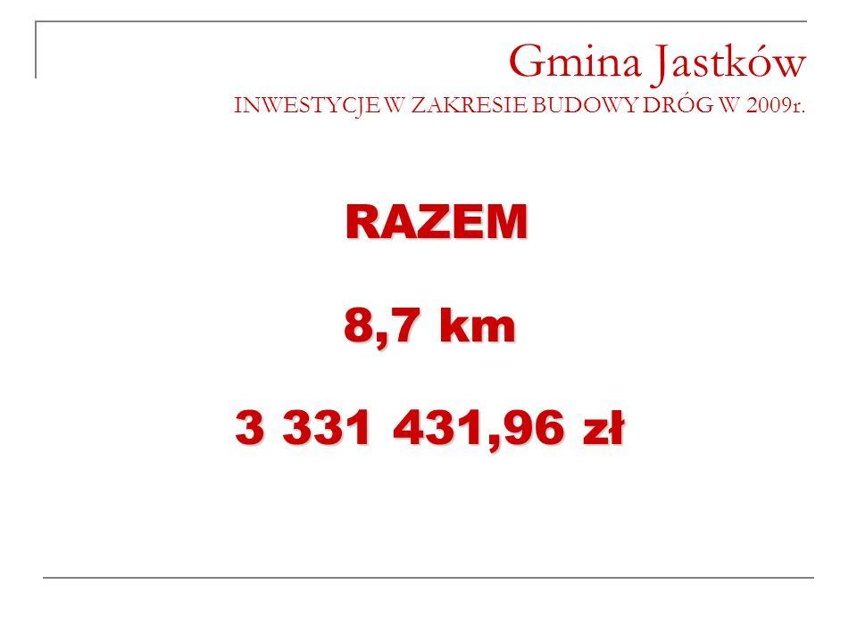 Gmina Jastków INWESTYCJE W ZAKRESIE BUDOWY DRÓG W 2009r. RAZEM 8,7 km 3 331 431,96 zł