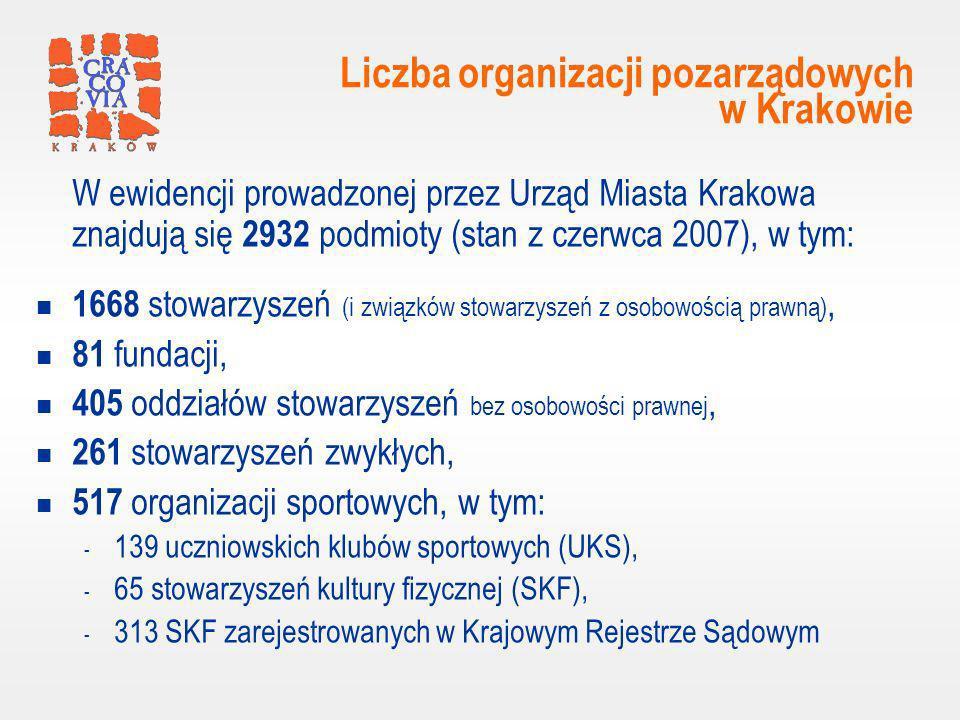 Liczba organizacji pozarządowych w Krakowie W ewidencji prowadzonej przez Urząd Miasta Krakowa znajdują się 2932 podmioty (stan z czerwca 2007), w tym: 1668 stowarzyszeń (i związków stowarzyszeń z osobowością prawną), 81 fundacji, 405 oddziałów stowarzyszeń bez osobowości prawnej, 261 stowarzyszeń zwykłych, 517 organizacji sportowych, w tym: - 139 uczniowskich klubów sportowych (UKS), - 65 stowarzyszeń kultury fizycznej (SKF), - 313 SKF zarejestrowanych w Krajowym Rejestrze Sądowym