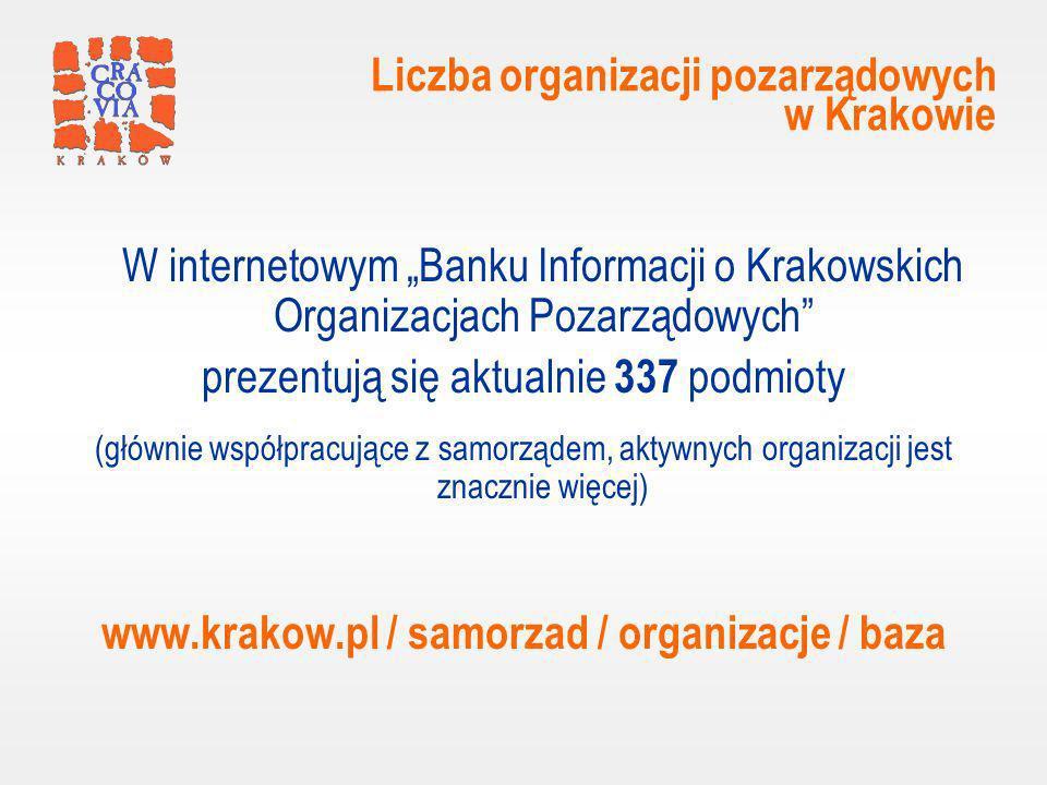 Liczba organizacji pozarządowych w Krakowie W internetowym Banku Informacji o Krakowskich Organizacjach Pozarządowych prezentują się aktualnie 337 podmioty (głównie współpracujące z samorządem, aktywnych organizacji jest znacznie więcej) www.krakow.pl / samorzad / organizacje / baza